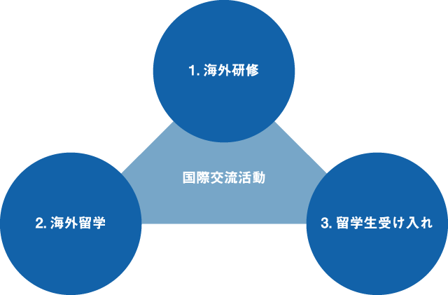 本校の国際交流活動の3つの柱