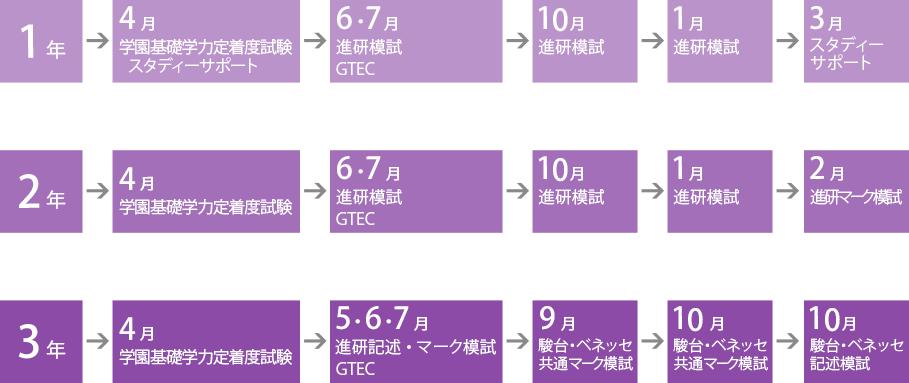 総合 _模擬試験受験内容